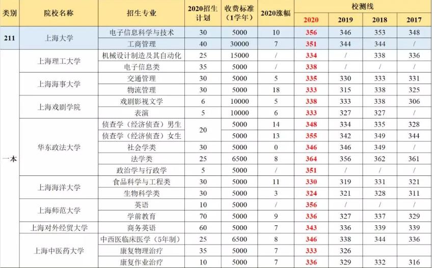《2020上海春考23所大学校测分数线汇总,最高涨幅18分!》