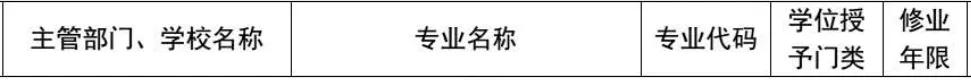 《上海22所高校,2020年供新增44个专业,撤销3个,附2020选科要求》